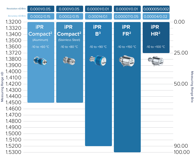 Inline Process Refractometers Comparison