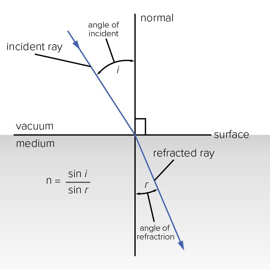 Refractive Index Graphic